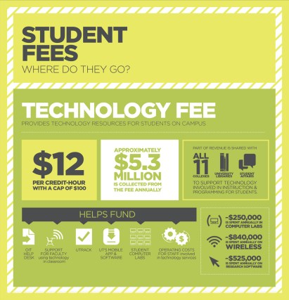 Tech Fees Graphic