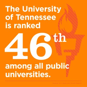 The University of Tennessee is ranked 46th among all public universities.