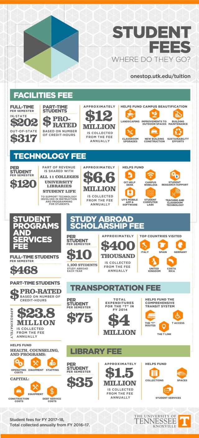 Student Fees: Where Do My Fees Go?