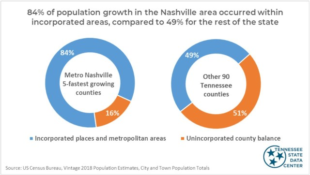 Middle Tennessee's growth was driven by Nashville and nearby cities, but elsewhere in Tennessee the growth was more evenly split between counties.