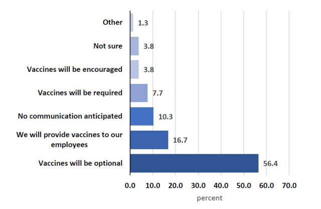a graph showing most employers say COVID vaccines will be optional