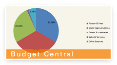 Budget Central