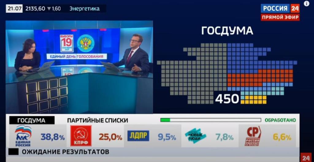 Результаты выборов - данные экзит-пола