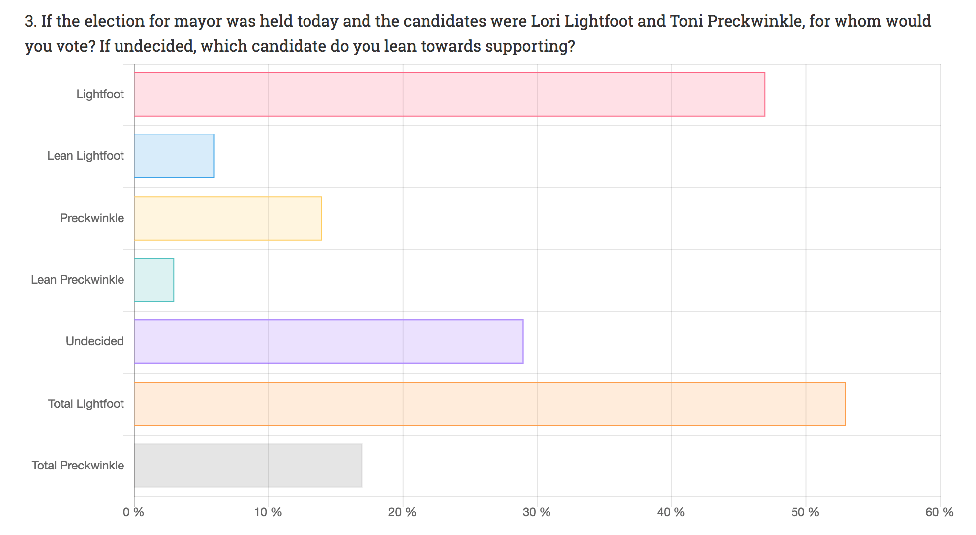 Poll: See the full results.