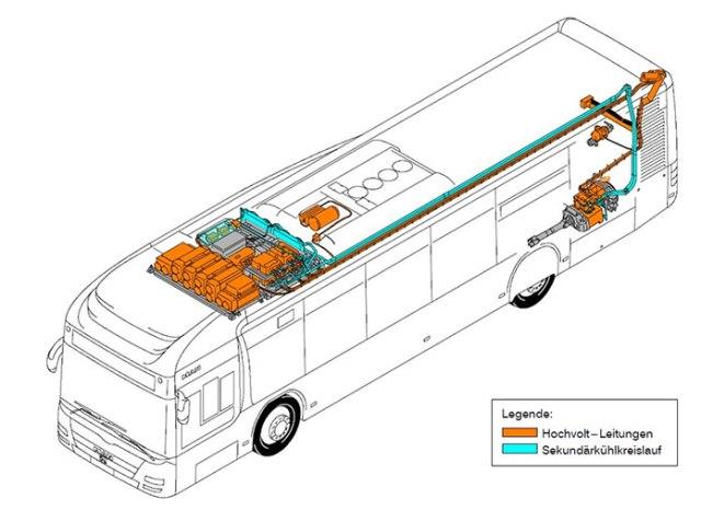 Alternative Antriebe: Bei MAN wurden Trainingsunterlagen für Hybridbusse entwickelt mit Hinweisen auf Gefahren.