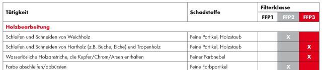 Atemschutz Filterklassen Tabelle (Ausschnitt)