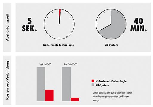 Kaltschmelz-Technologie und 2K-System im Vergleich