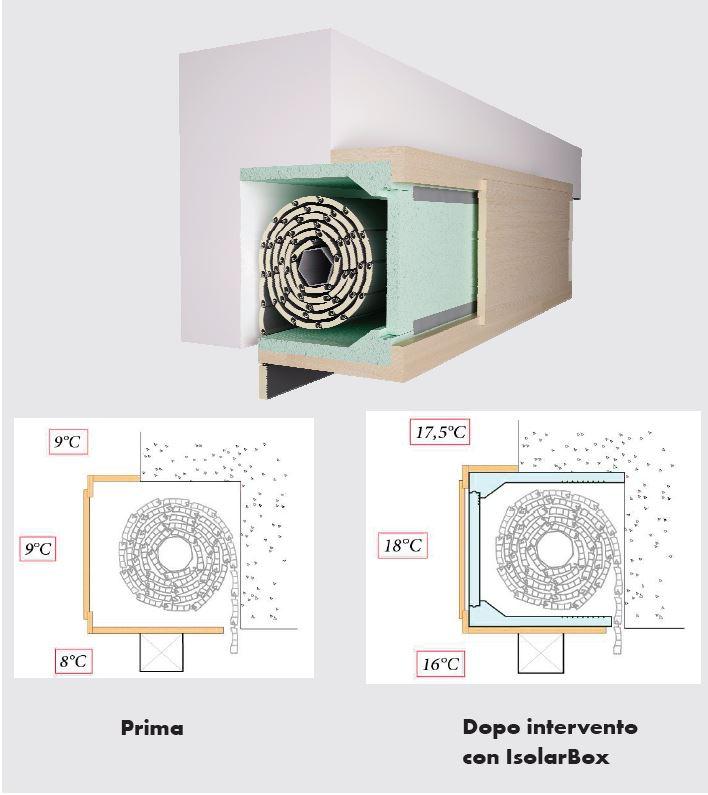 Kit standard per isolamento acustico e termico di cassettoni avvolgibili e. Coibentazione Cassonetti Tapparelle Avvolgibili Wurth News