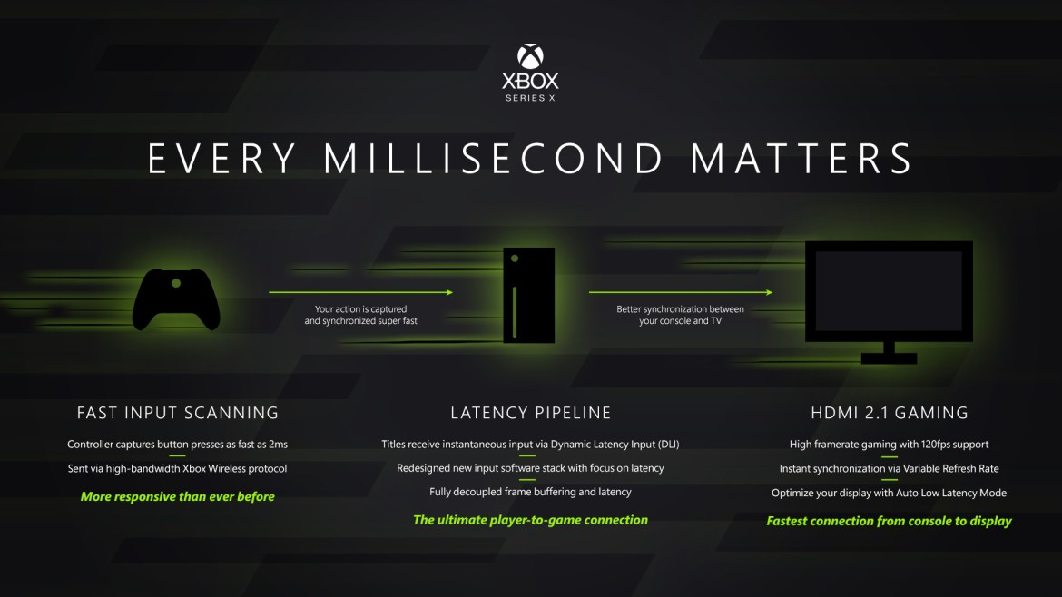 XboxSeriesXLatency HERO - Microsoft ha svelato l'hardware di Xbox Series X
