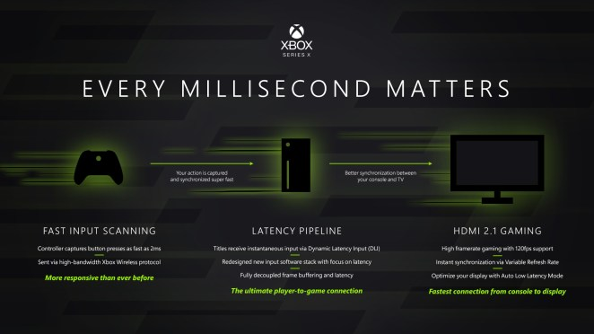 Xbox Series X Latency Hero