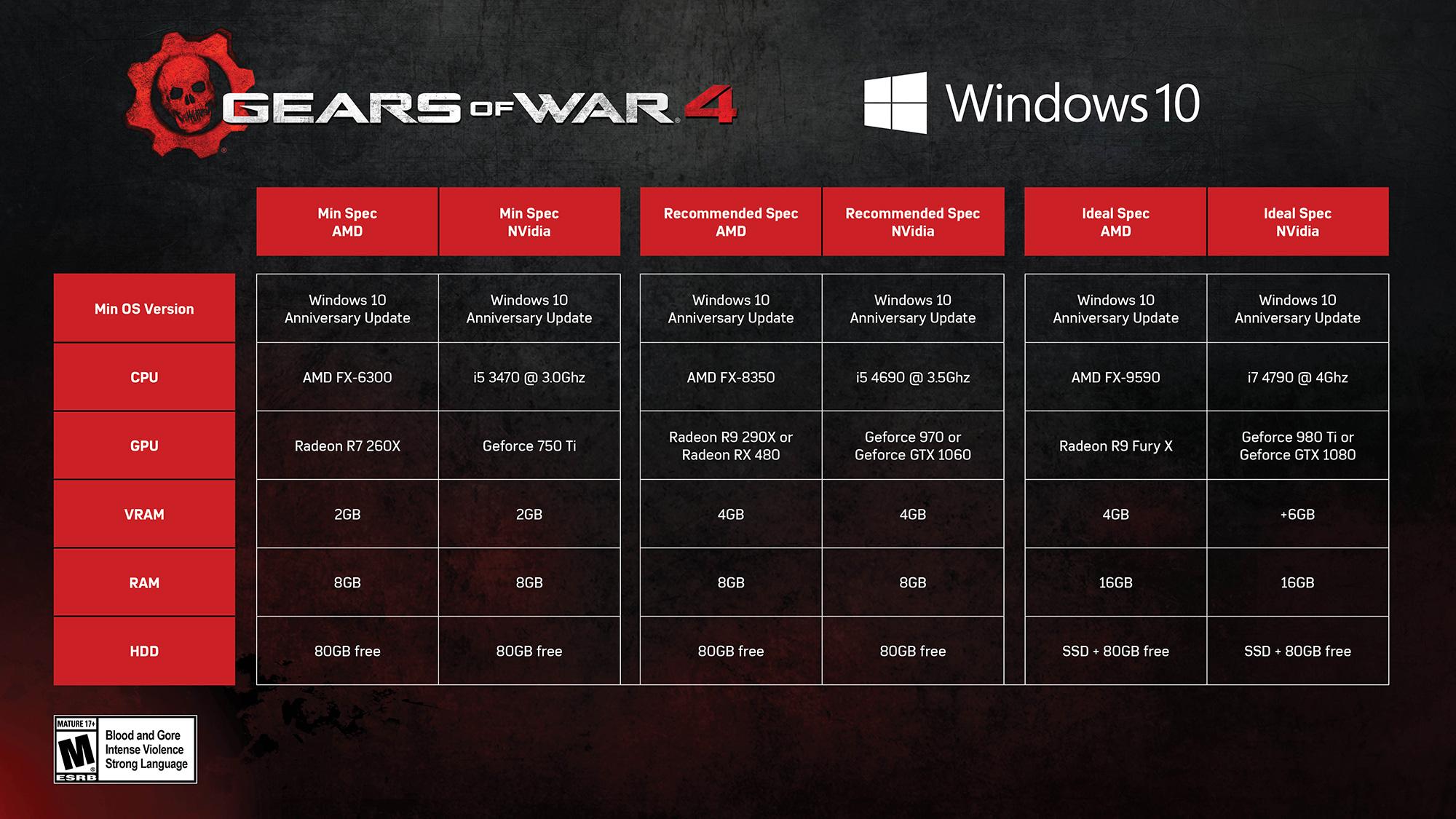 Gears 4 PC specs