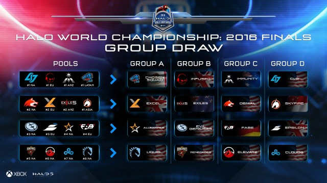 Halo World Championship Pools and Groups