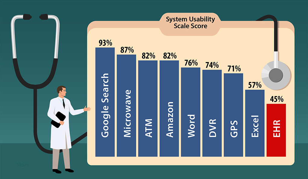 A bar graph of the ratings for different software shows up inside an illustrated manila folder with a stethoscope hanging over it, with a doctor character pointing towards the chart
