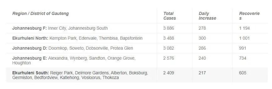 Gauteng hot spots