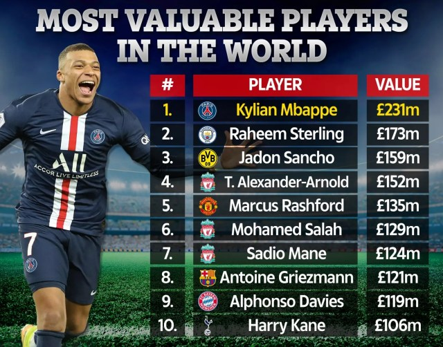 ForbeForbes Most Valuable footballers Most Valuable footballer