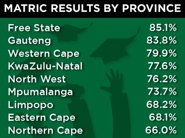The Class of 2020 achieved an overall pass rate of 76.2%. Here is the provincial breakdown of the pass rates