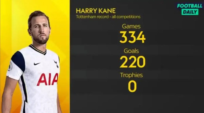 Harry Kane fails to show up for Spurs training