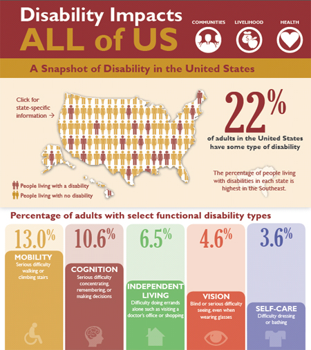 us-disability