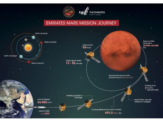 UAE Mars Mission: Why study the Red Planet?