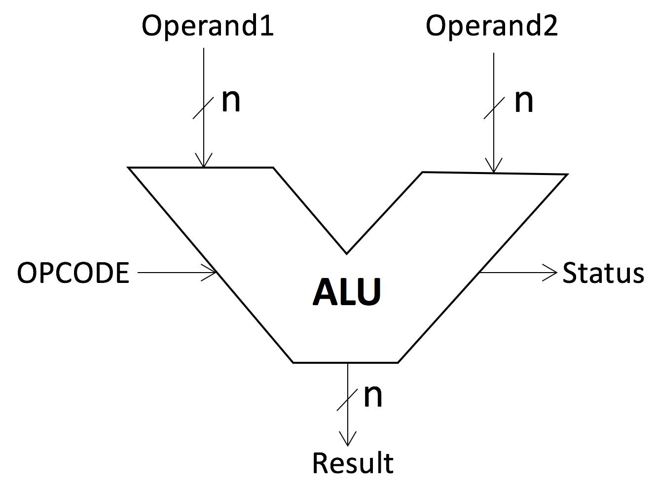 Fundamental of computers : The control unit and logic unit