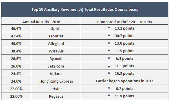 Comparação entre os resultados anuais de 2016 e os de 2011