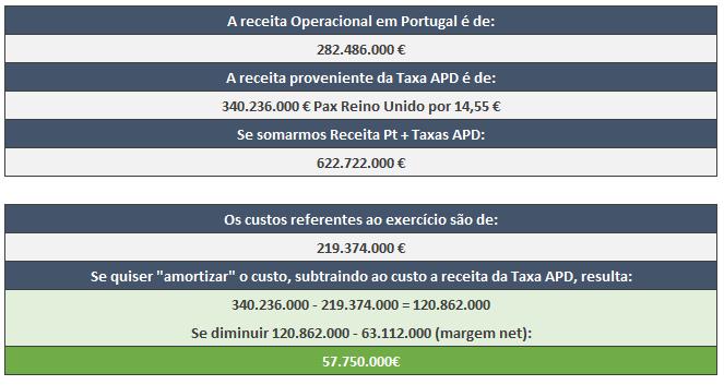 Receita operacional em Portugal