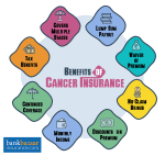 cancer insurance kya hai- cancer insurance kaise karaye - top 10 best cancer insuarance in india hindi