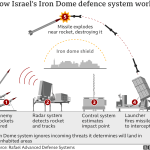 House passes standalone bill to provide $1B for Israel's Iron Dome