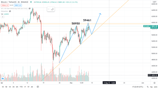 Bitcoin slumped to 4700$ on April 25, 2021, doing a price correction after making glorious ATH above 64000$. Bitcoin rose 80% in 2021 as backed by major investors and companies like Tesla. Apparently, Tesla invested 1.5 billion dollars in bitcoin but the rumors are the investment is far more than that. Bitcoin slumped below $50,000 for the first time since early 05 March 2021 with a wave of selling. The entire crypto market shed more than $200 billion of value in a single day. The price is gaining momentum again as shown in the chart below.