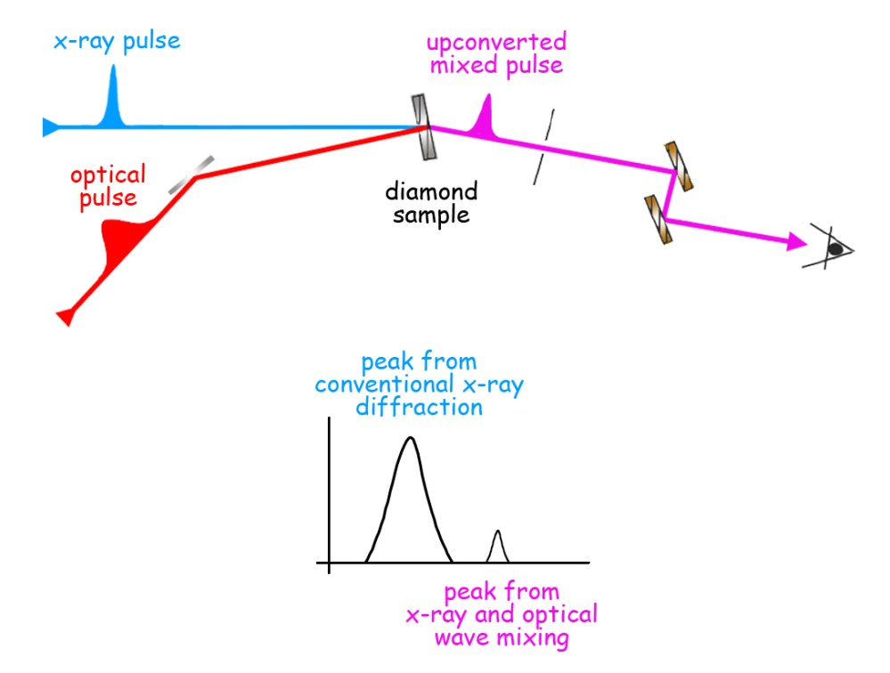 medium resolution of pulses of 8 000 electron volt x rays from the lcls are synchronized with
