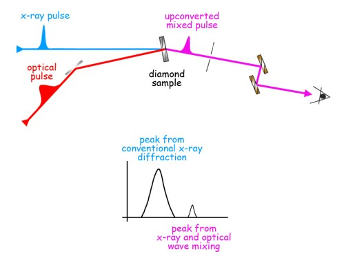 small resolution of pulses of 8 000 electron volt x rays from the lcls are synchronized with