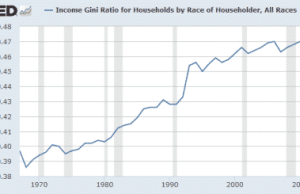 """The Oligarchs Became Richest Ever Under Leader Obama I. Notice The Colossal Rise of the Gini Under The Satanic Clintons & Their """"Democratic"""" Congress"""