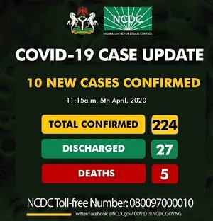 BREAKING: NCDC confirms 10 new cases of COVID-19, total now 224