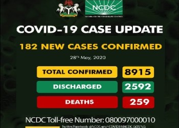 Nigeria Records 182 New Cases, Total Rises To 8,915
