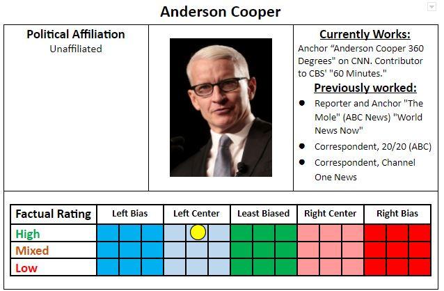 Anderson Cooper - Left Center Bias - Liberal - Progressive - Credible