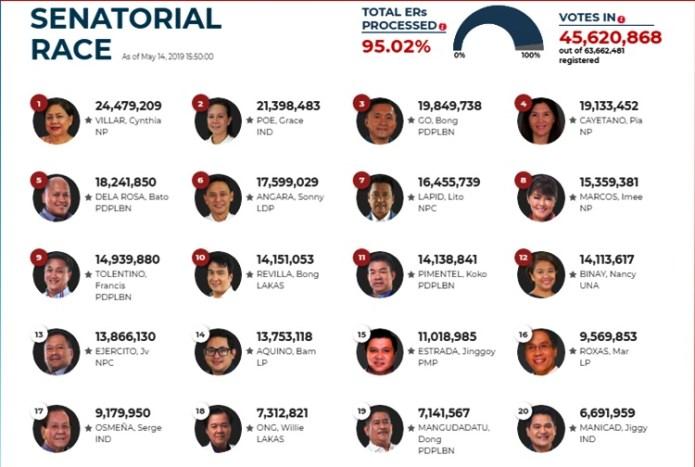 senatorial race partial result