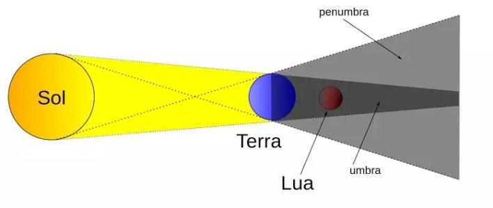 Eventos Astronômicos de Novembro ( 2020) - Eclipse Lunar Penumbral