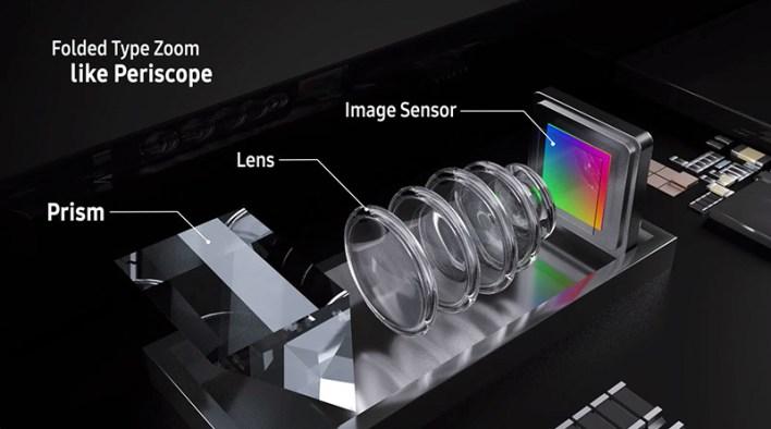 O que é uma Câmera Periscópica?