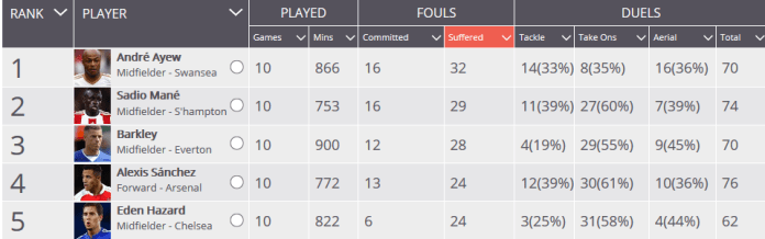 Andre Ayew is the most fouled player in the Premier League this campaign.