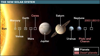 The New Solar System (BBC)