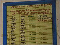 Lista con nombres de niños que dejaron el alcohol