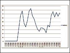 sinowal trojan graph from rsa lab