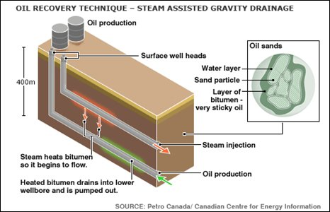 Graphic of steam-assisted gravity drainage