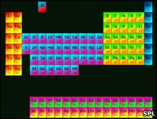 Periodic Table (Science Photo Library)