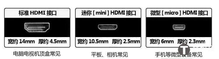 標準HDMI接口和Mini HDMI和Micro HDMI接口區別[圖] HDMI接口有幾種_ZNDS資訊