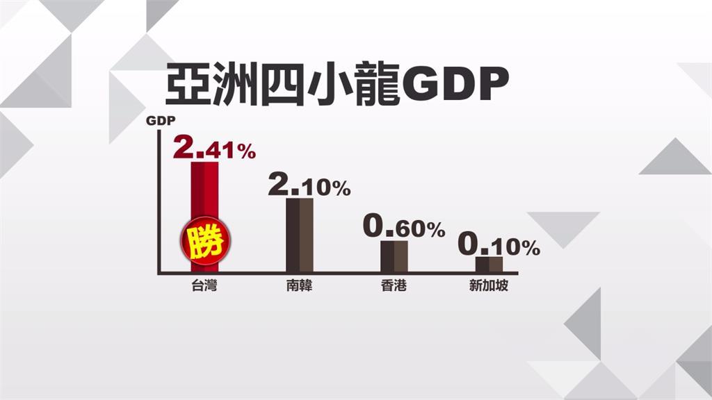 臺灣重回亞洲四小龍之首!第二季GDP成長2.41%