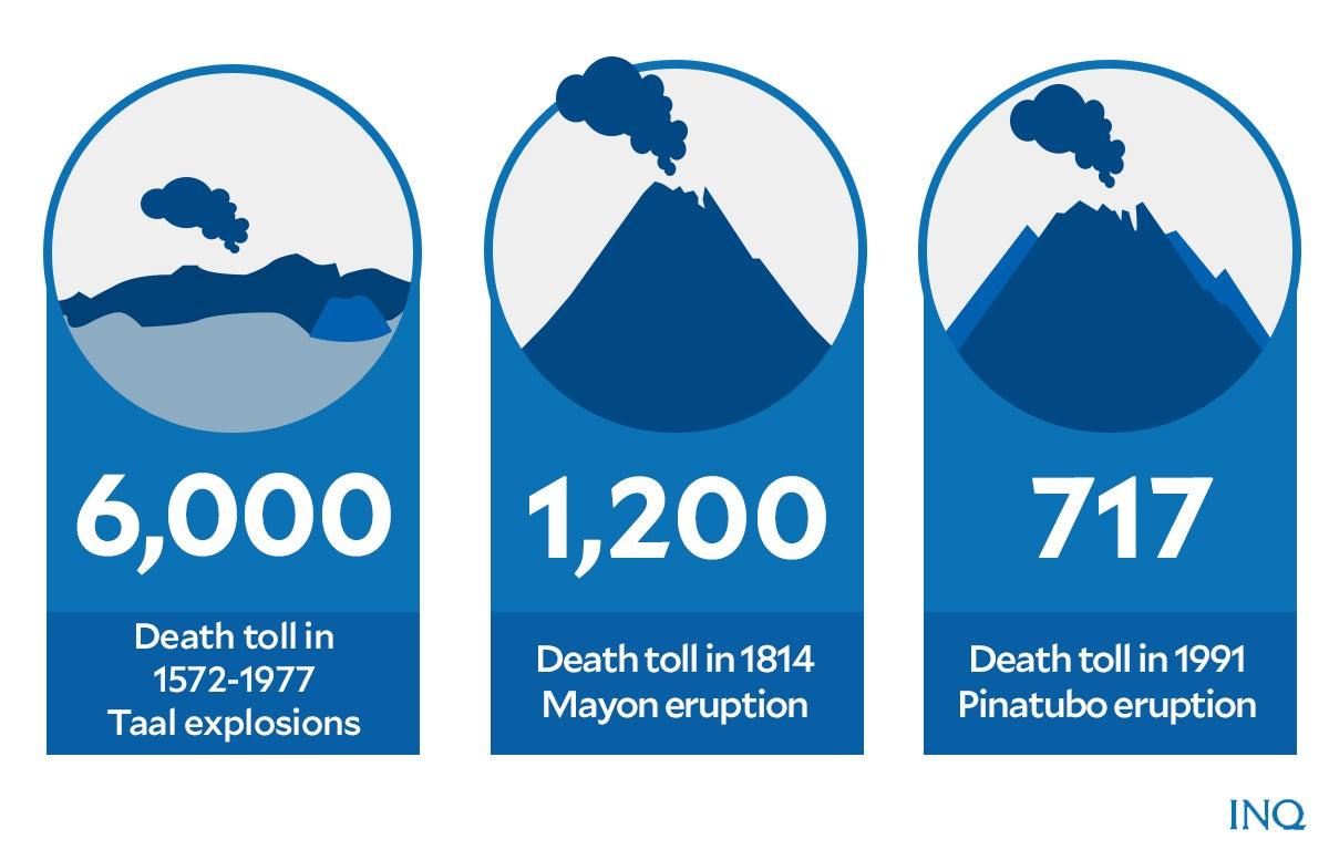 death toll volcano 07022021
