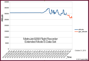 2015.10.31 GRAPH- MetroJet-9268 Flight Recorder Extended Mode-S Data Set - Demonstrating how US DEW downed Metrojet 9268