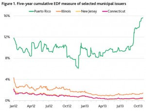 Puerto Rico's five-year EDF measure currently maps to Caa2 on the Moody's Investors Service rating scale; its one-year EDF measure, at 3.05%, to Caa3. Both metrics exceed those of all U.S. states and all sovereign entities in its data set except Argentina.