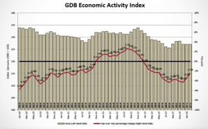 The Economic Analysis Division is testing different seasonal adjustment procedures which will be implemented in the April 2014 release, the GDB said.